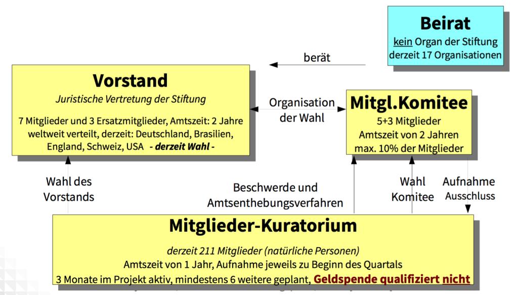 """Organigramm der Stiftung """"The Document Foundation"""""""