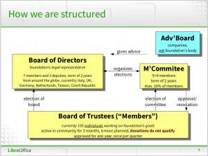 The structure of The Document Foundation